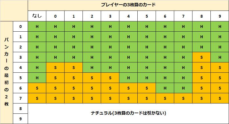ライブバカラ ヒット&スタンドチャート